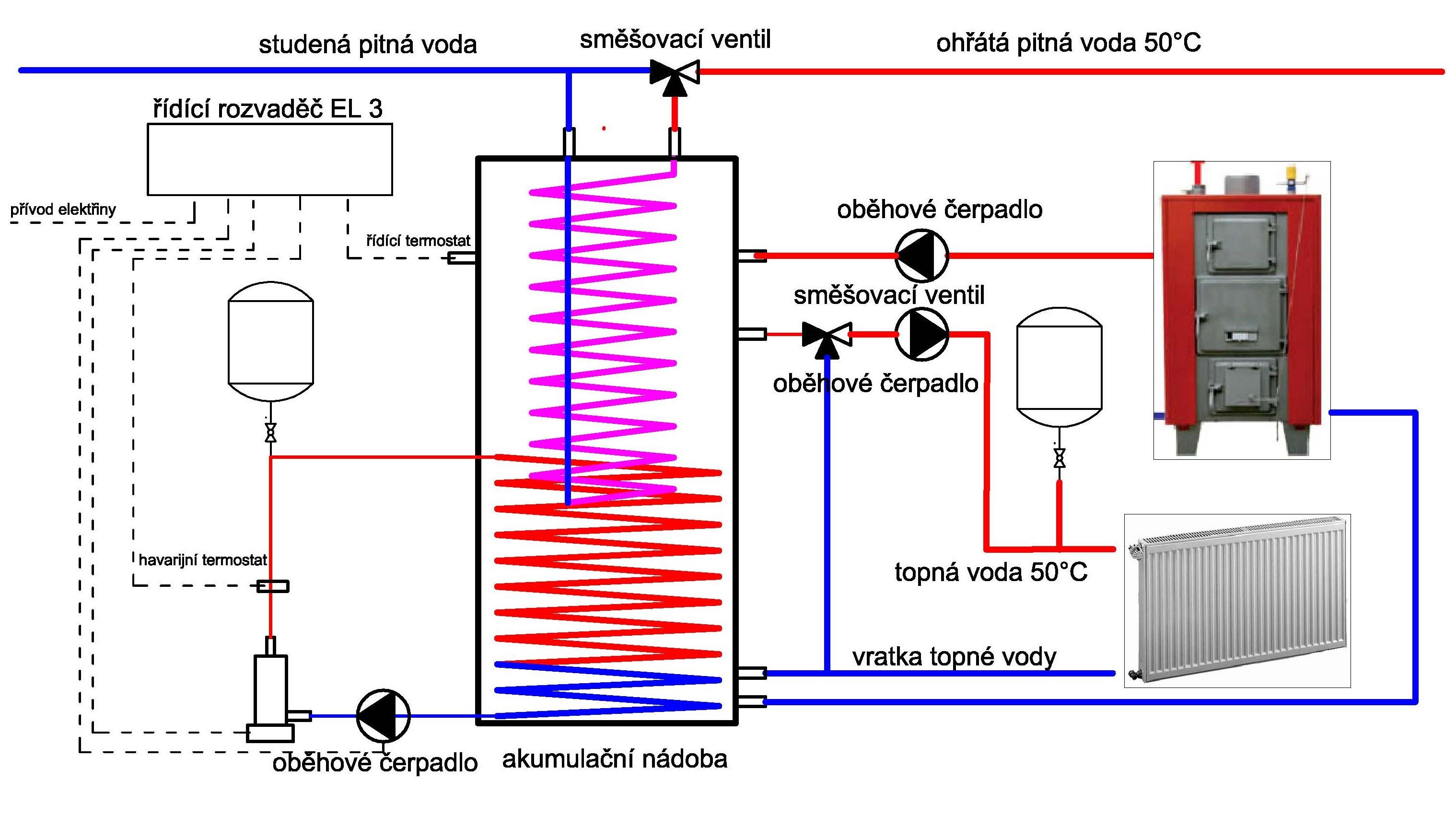 Priklady Pouziti Elektrodove Kotle Galan Sonea S R O